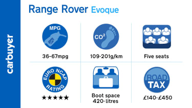 Key facts and figures for the Range Rover Evoque