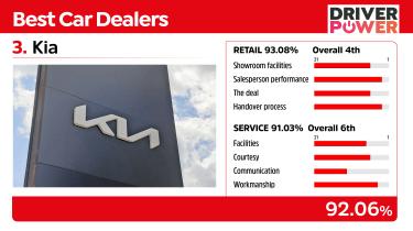Best car dealers 2021 - Kia
