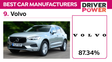 The best car brands in the UK: Driver Power 2021 - 9