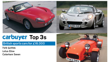Top 3 British sports cars for £18,000 –images
