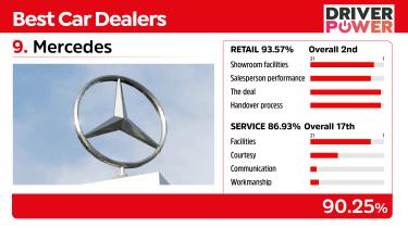 Best car dealers 2021 - Mercedes