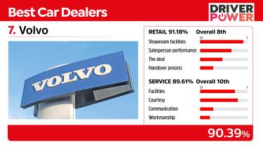Best car dealers 2021 - Volvo