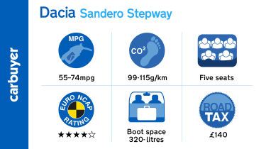 Key running cost facts and figures for the Dacia Sandero Stepway