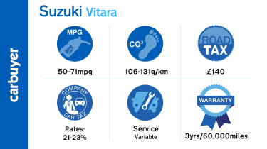 Suzuki has a good reputation for building solid, reliable cars