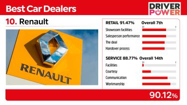 Best car dealers 2021 - Renault