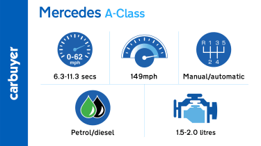 Key performance facts and figures for the Mercedes A-Class