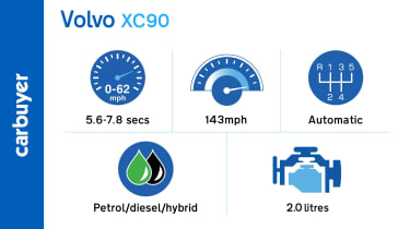 Key performance figures for the Volvo XC90 SUV