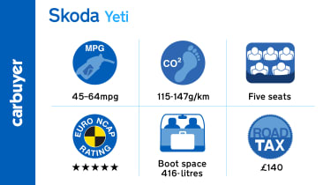 Key facts and figures for the Skoda Yeti range