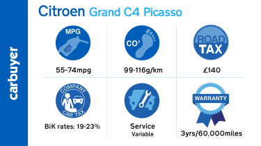 Key running cost figures for the Citroen Grand C4 Picasso