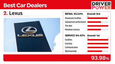 Best car dealers 2021 - Lexus