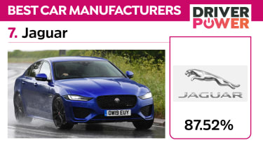The best car brands in the UK: Driver Power 2021 - 7