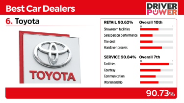 Best car dealers 2021 - Toyota