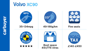 Facts and figures for the Volvo XC90 SUV