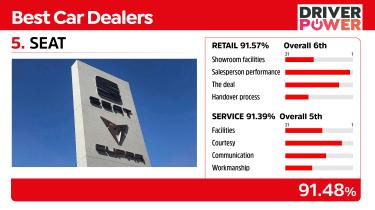 Best car dealers 2021 - SEAT