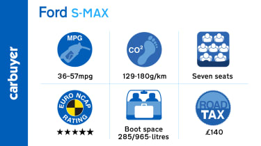 Fuel economy for the 2.0-litre diesel models of the S-MAX is good but some rivals manage better.