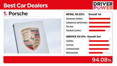Best car dealers 2021 - Porsche