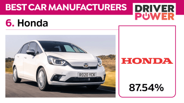 The best car brands in the UK: Driver Power 2021 - 6