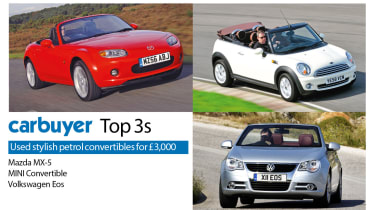 Top 3 used convertible petrol cars for £3,000, Mazda MX-5, MINI Convertible, Volkswagen Eos