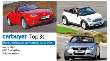 Top 3 used convertible petrol cars for £3,000, Mazda MX-5, MINI Convertible, Volkswagen Eos