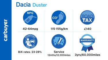 Fuel economy is reasonable for a car of this type, and the Duster has excellent resale values