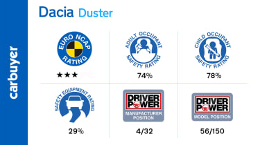 A three-star rating from Euro NCAP is disappointing, though adult and child occupant protection is decent enough