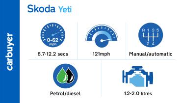 Key performance figures for the Skoda Yeti range