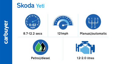 Key performance figures for the Skoda Yeti range