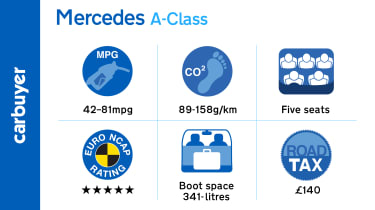 Key facts and figures about the Mercedes A-Class hatchback
