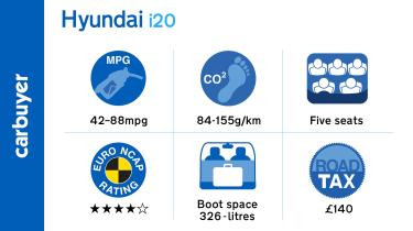 Key facts and figures for the Hyundai i20 supermini