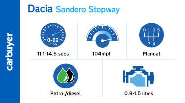 Key performance facts and figures for the Dacia Sandero Stepway