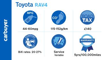 The RAV4's large rear quarter pillars create an annoying blind spot