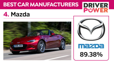 The best car brands in the UK: Driver Power 2021 - 4