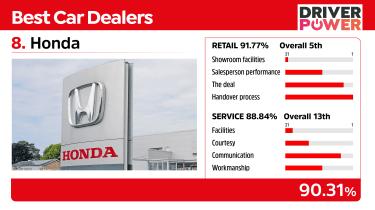 Best car dealers 2021 - Honda