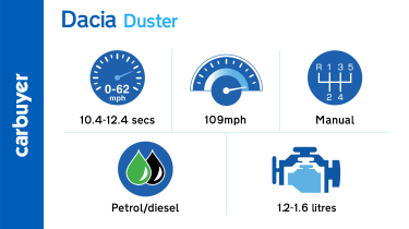 The Duster's performance is sufficient rather than excessive
